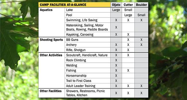 3-Camp comparison chart